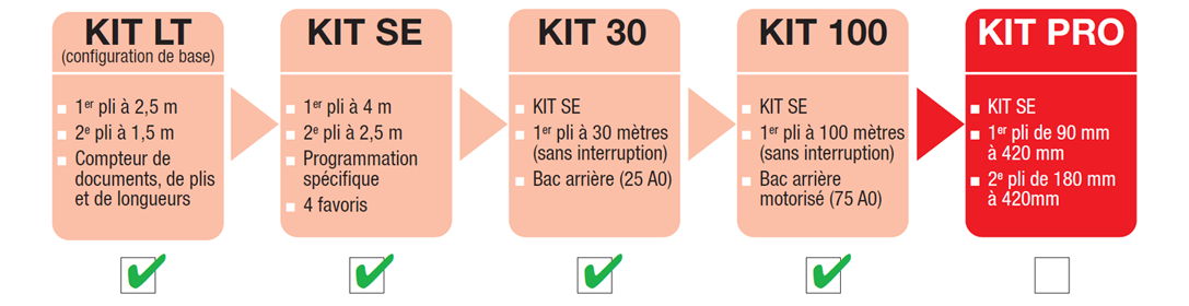 kit100-power-sinus-evo-l-1087x874-chatel-reprographie-plieuse-coupeuse-scanner-plans-a0