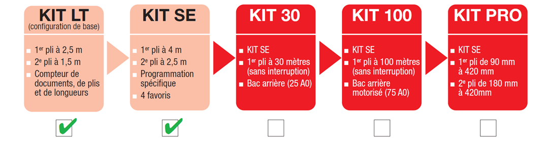 kitse-power-sinus-evo-l-1087x874-chatel-reprographie-plieuse-coupeuse-scanner-plans-a0