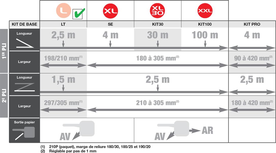 tableau-power-sinus-evo-l-1087x874-chatel-reprographie-plieuse-coupeuse-scanner-plans-a0