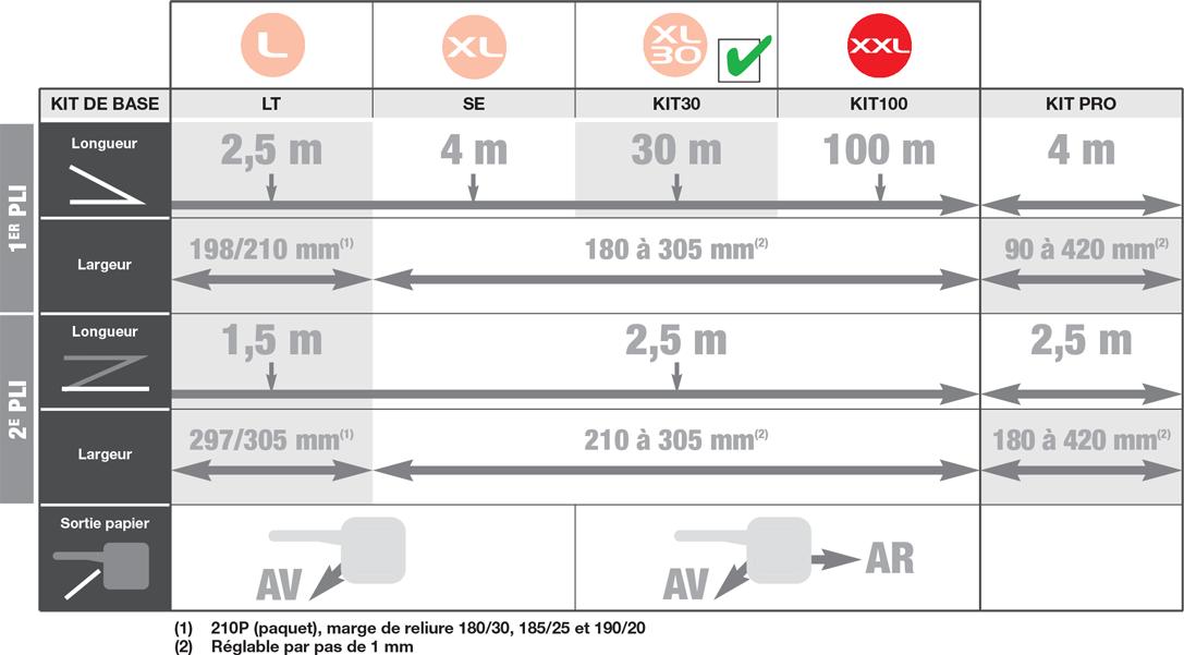 tableau-power-sinus-evo-xl30-1087x874-chatel-reprographie-plieuse-coupeuse-scanner-plans-a0