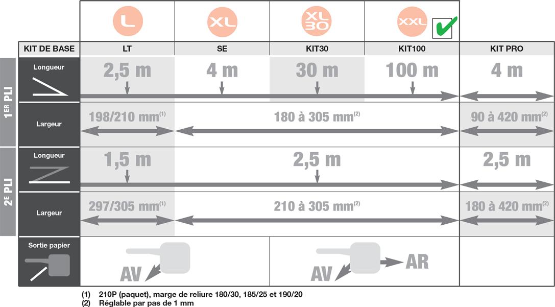 tableau-power-sinus-evo-xxl-1087x874-chatel-reprographie-plieuse-coupeuse-scanner-plans-a0